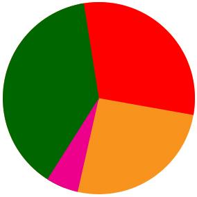 grafico a torta che fà vedere la differenza d'uso tra chiavi singole e composte