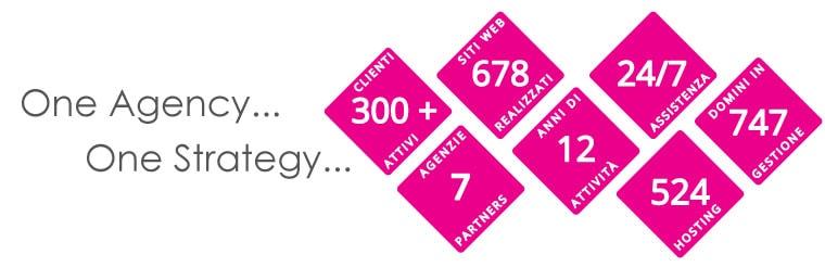 Egobyte in numeri: one agency... one strategy...