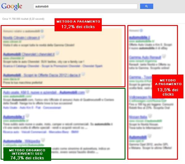 immagine che fà vedere la distribuzione dei click nei risultati di ricerca nel 2012
